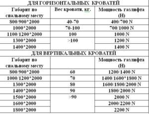 расчёт мощности газлифтов для кровати, таблица